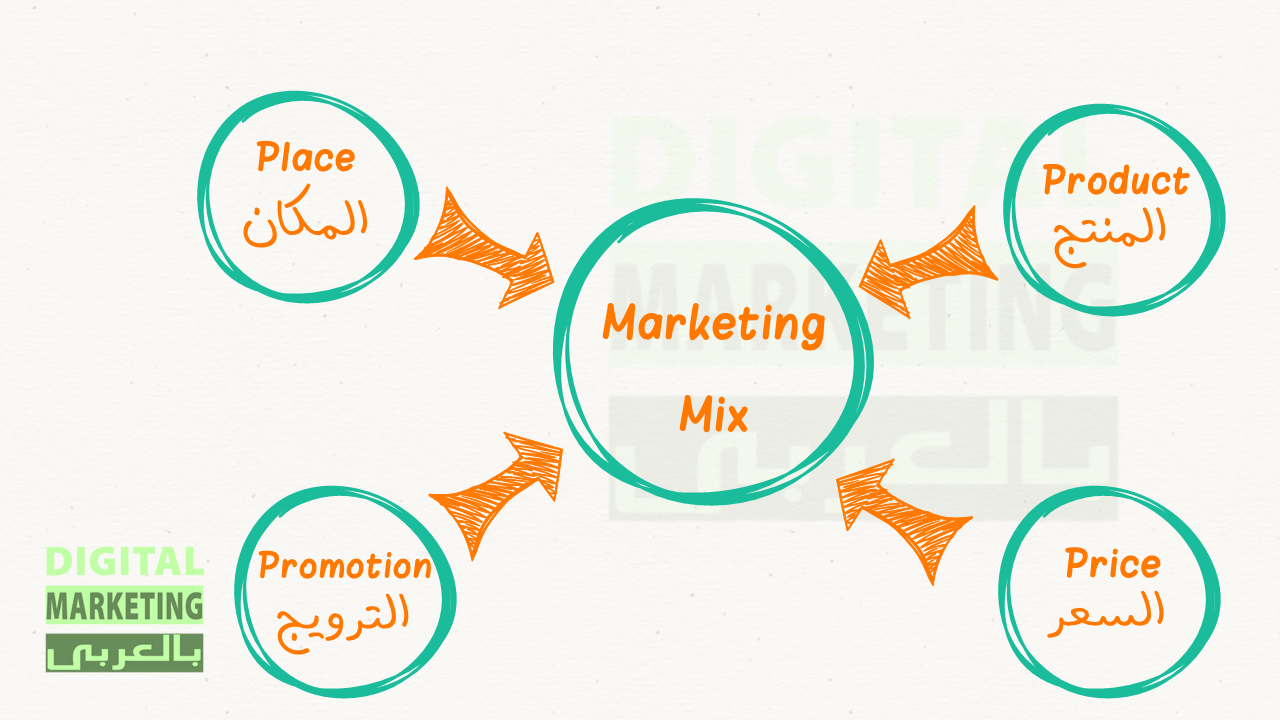 P's 4 - Marketing Mix