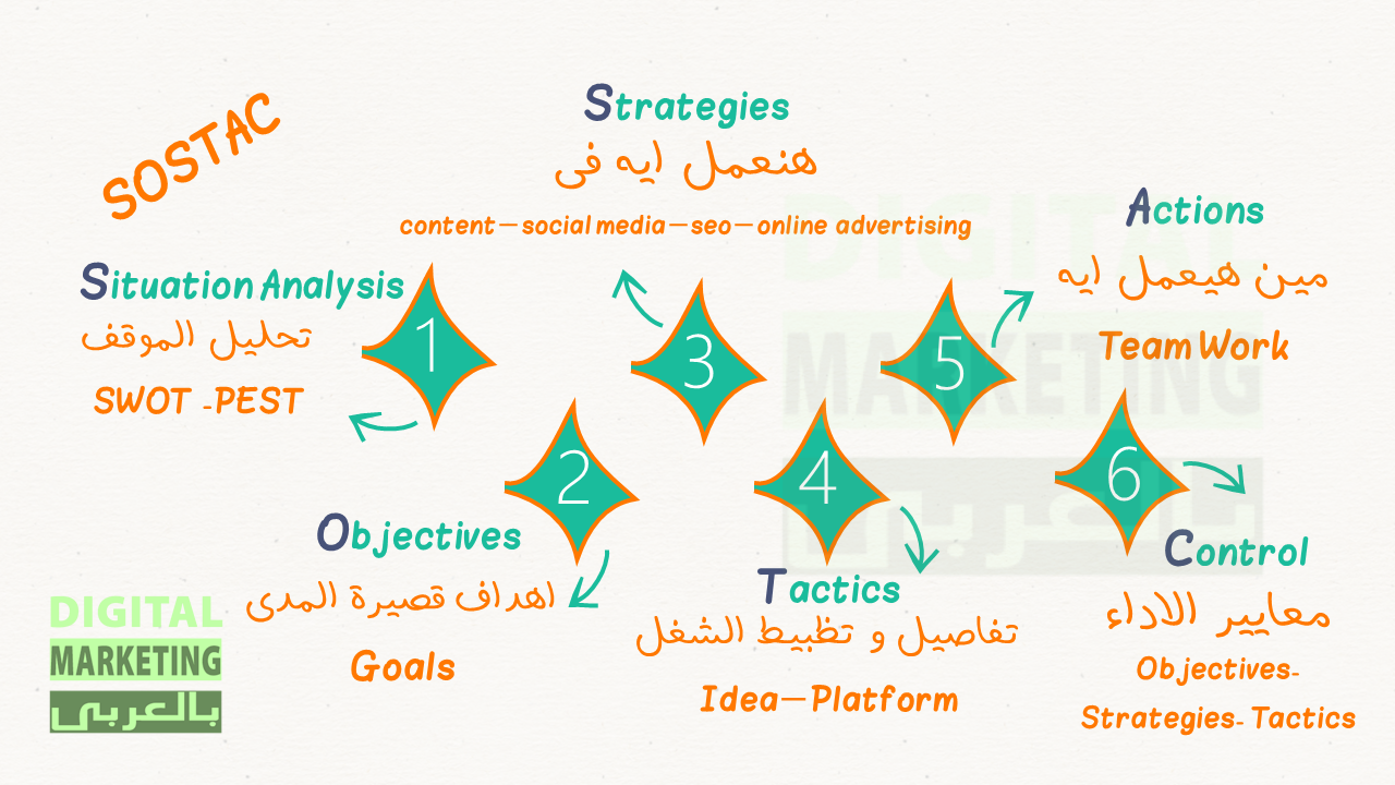 sostac - digital marketing plan