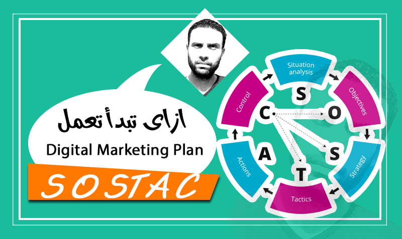 sostac - digital marketing plan
